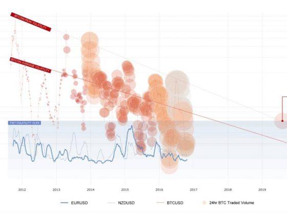 kryptopomocnik.pl Zmienność Bitcoin przyszłość rynku