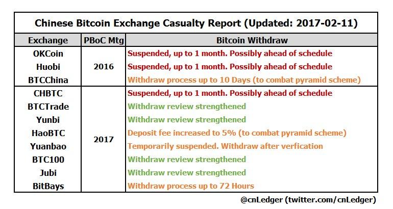 kryptopomocnik.pl Obecna sytuacja Bitcoin na Chińskich giełdach